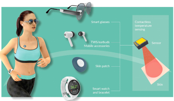 Webinar: Enabling Accurate & Reliable Thermometry in Wearables: Pitfalls & Solutions