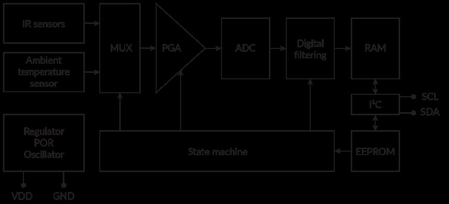 Block diagram of the MLX90632 infrared temperature sensor - Melexis