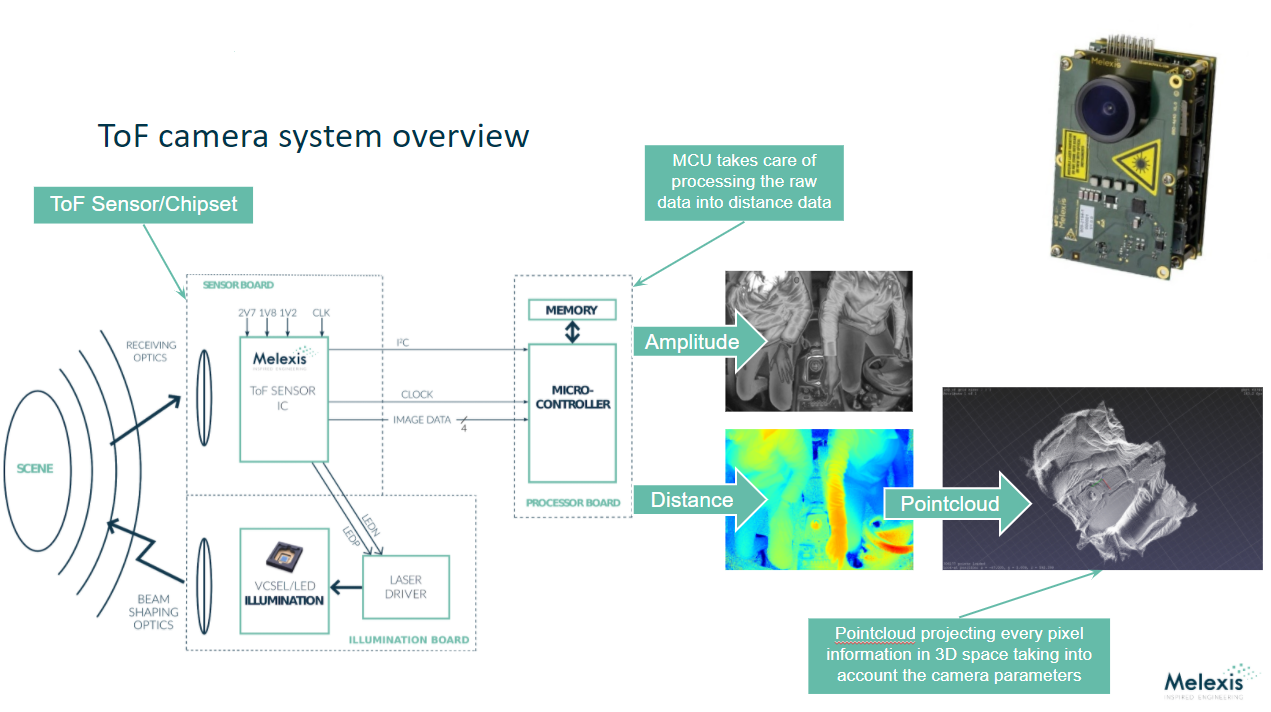 ToF camera system overview