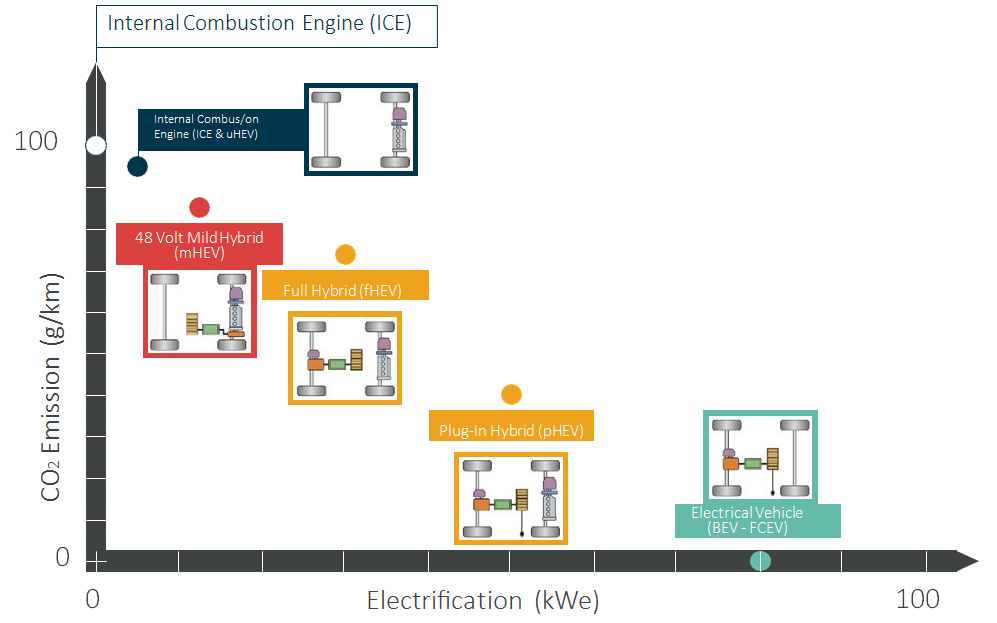 Levels of electrification