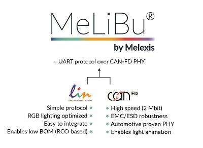 MeLiBu by Melexis