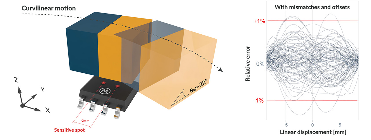 A stray-field-immune magnetic displacement sensor with 1% accuracy - Melexis