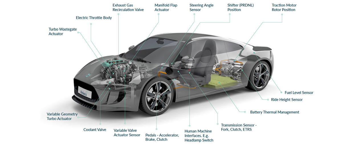 Triaxis® sensors are used for automotive position sensing in different applications - Melexis