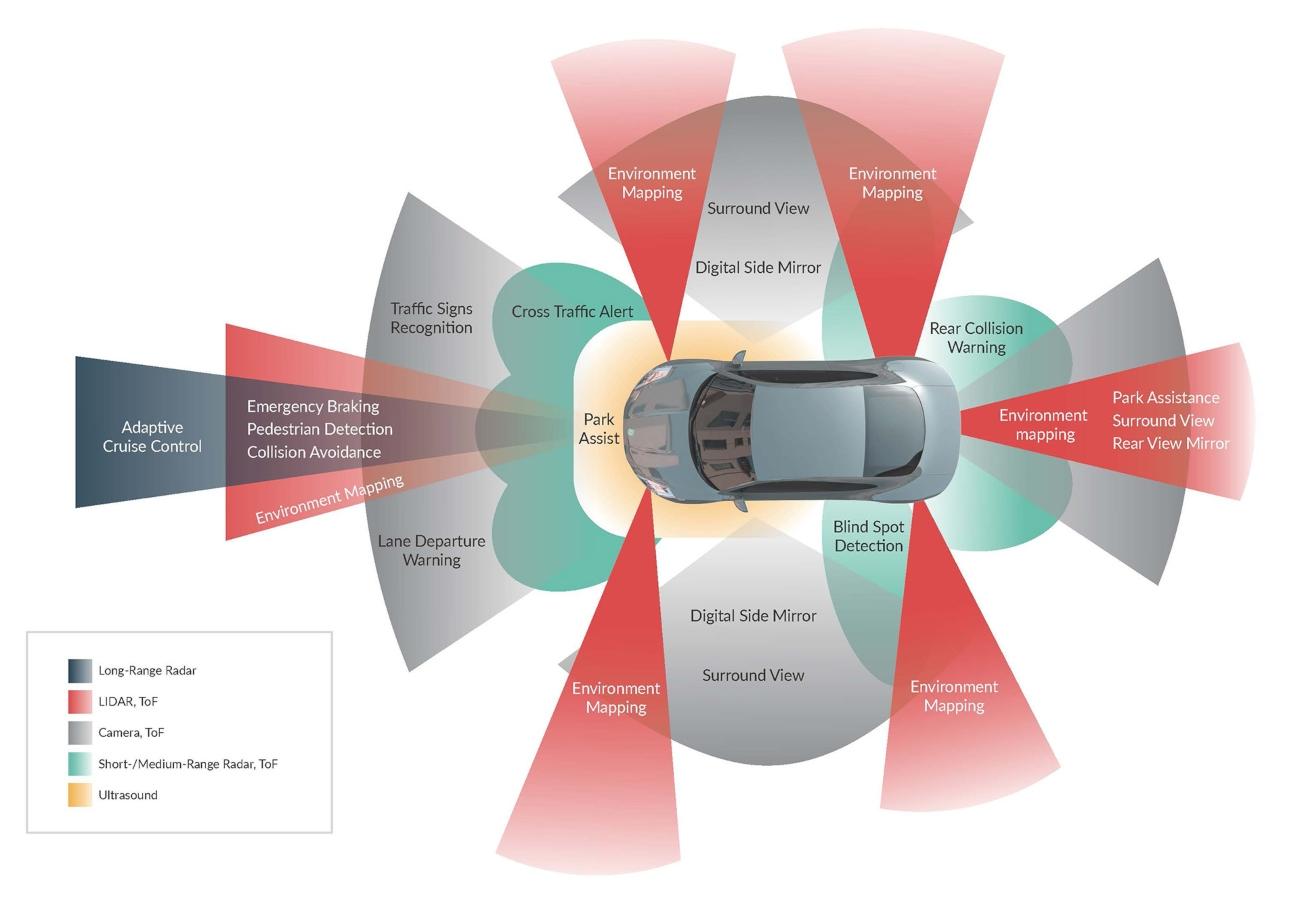 Time-of-Flight - automomous driving
