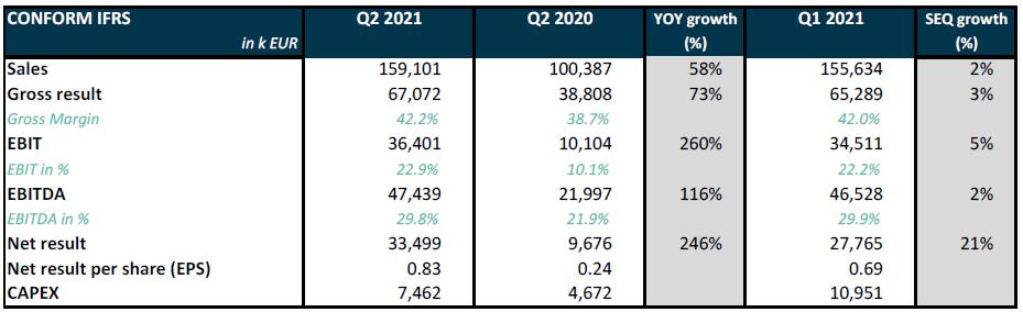 Q2 2021 Melexis