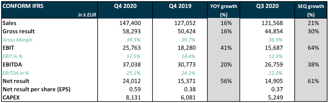 Melexis Q4 and FY 2020 results
