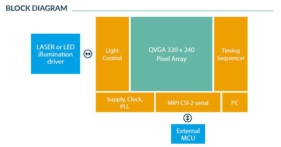MLX75026 - Gen 3 Single-chip QVGA time-of-flight