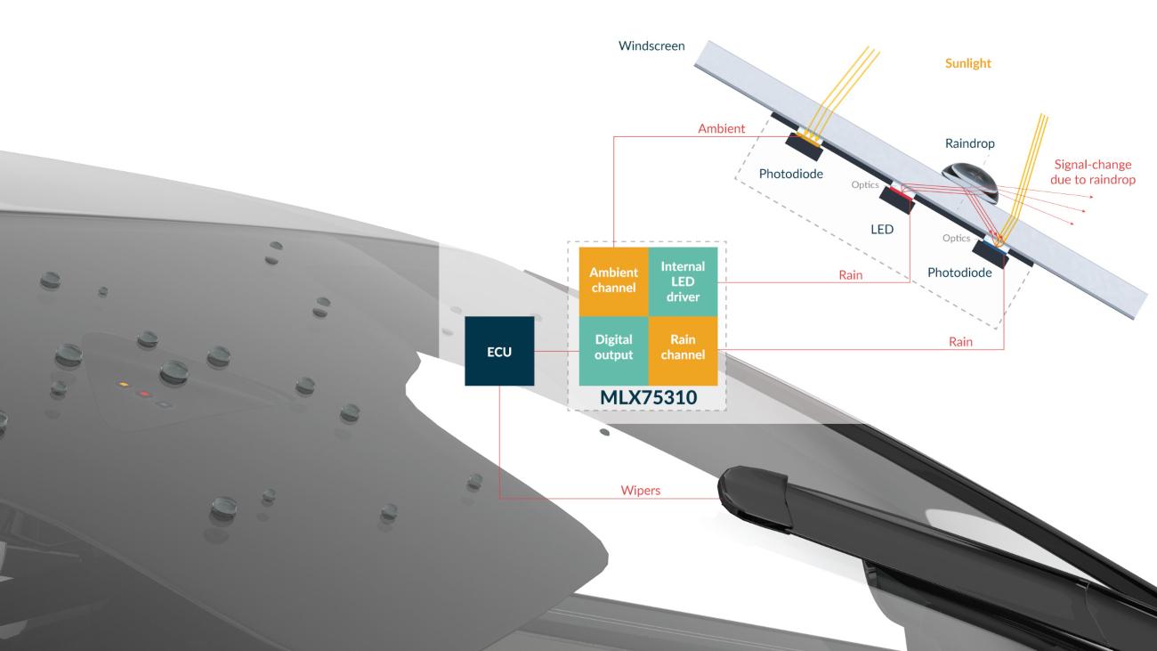 Gen 2 rain-light sensor interface IC
