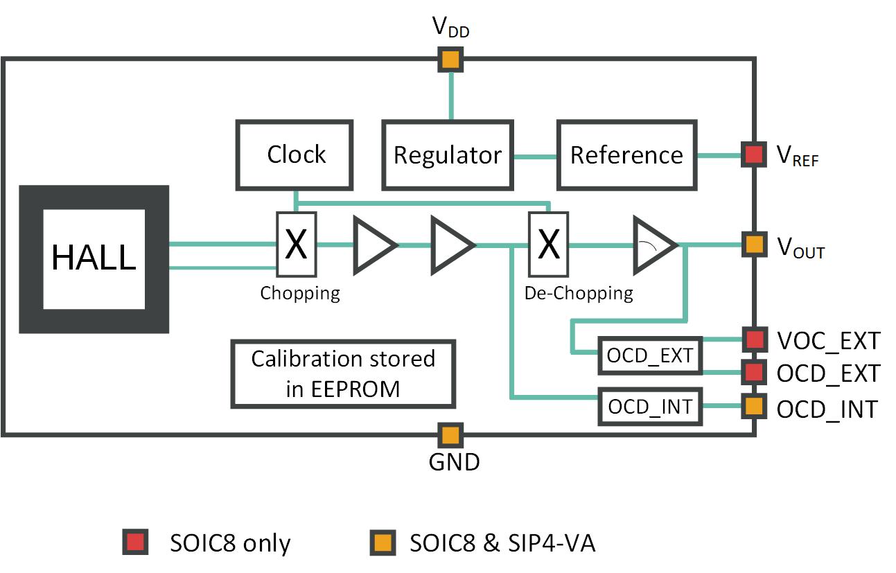 MLX91219 - Block Diagram