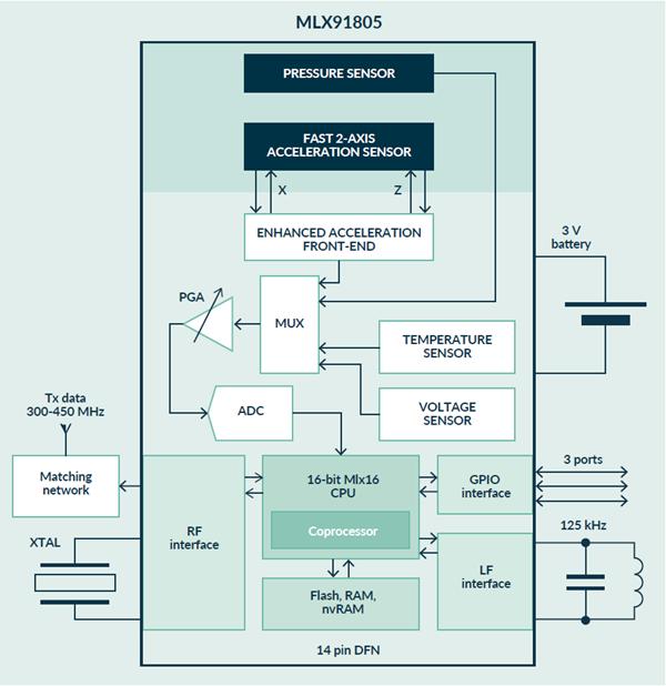 MLX91805 Block Diagram